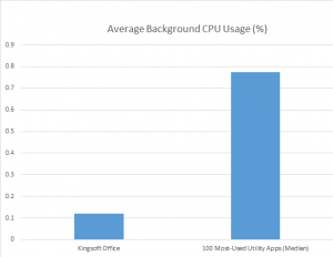 Kingsoft vs. Top 100-Background CPU Usage