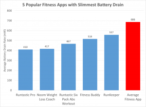 Fitness Apps Battery Chart