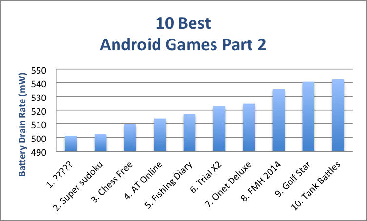 Android games part 2