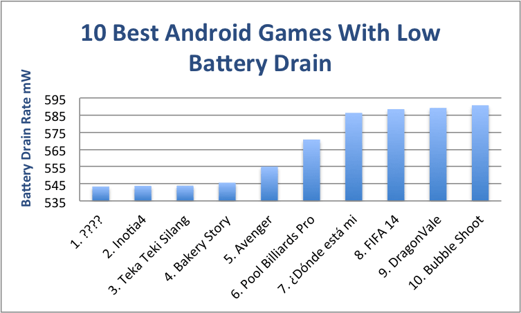10 Best Android Games with Low Battery Drain 3
