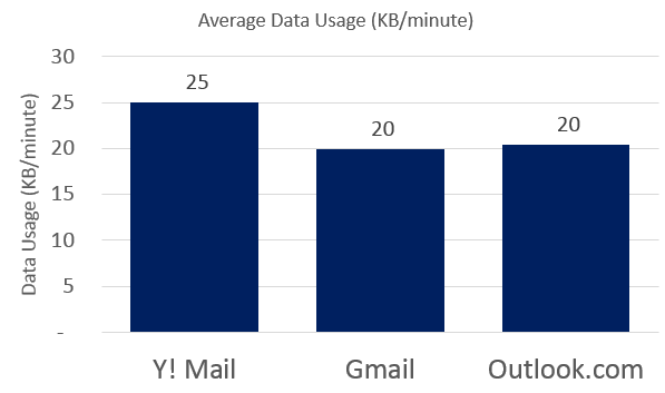 Data Usage comparison