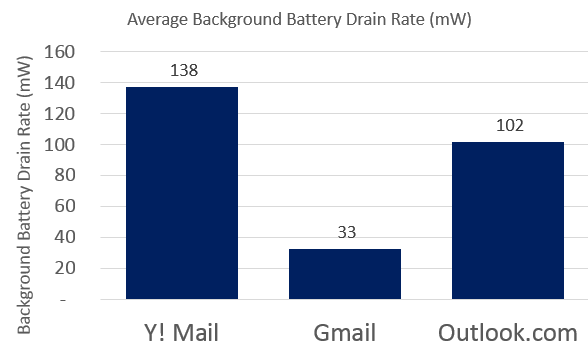 Gmail vs Y! Mail vs Outlook.com Background Battery Drain Android app comparison
