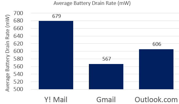 Gmail vs Yahoo vs Outlook Android Battery Comparison