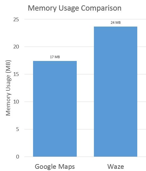 Google Maps vs Waze Android memory usage