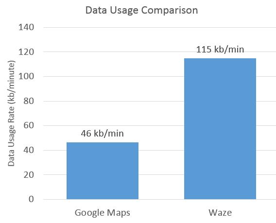 Google Maps vs Waze Comparison: Battery, Data and more on