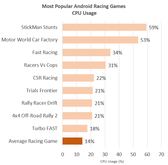 Android Racing Games CPU Usage Graph