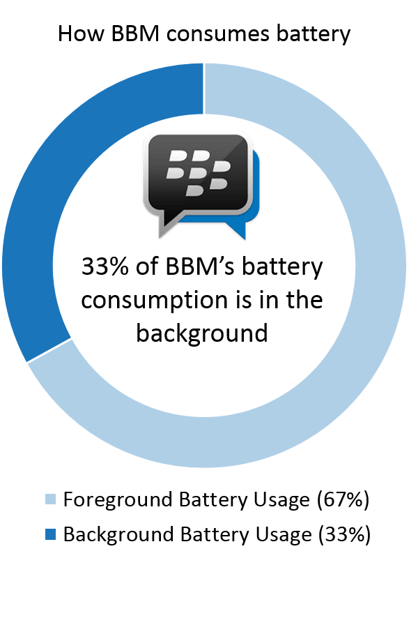 BBM Battery Drain Foreground vs. Background - tiny