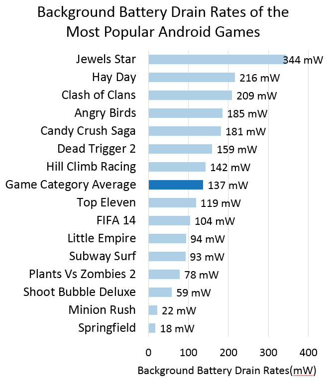 Background Games Battery Comparison