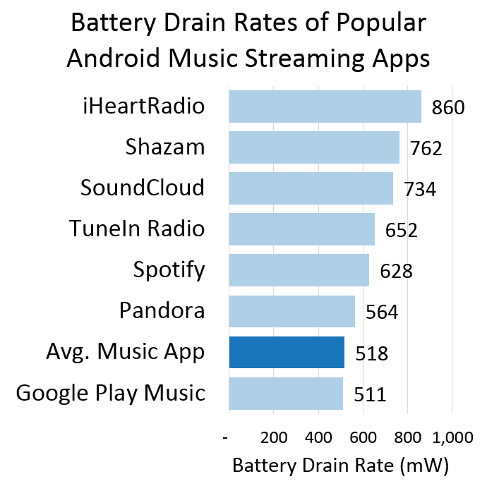 Music Streaming Apps Battery usage