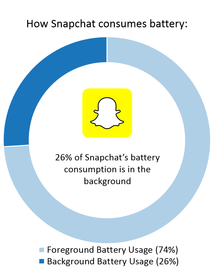 Snapchat Background Battery