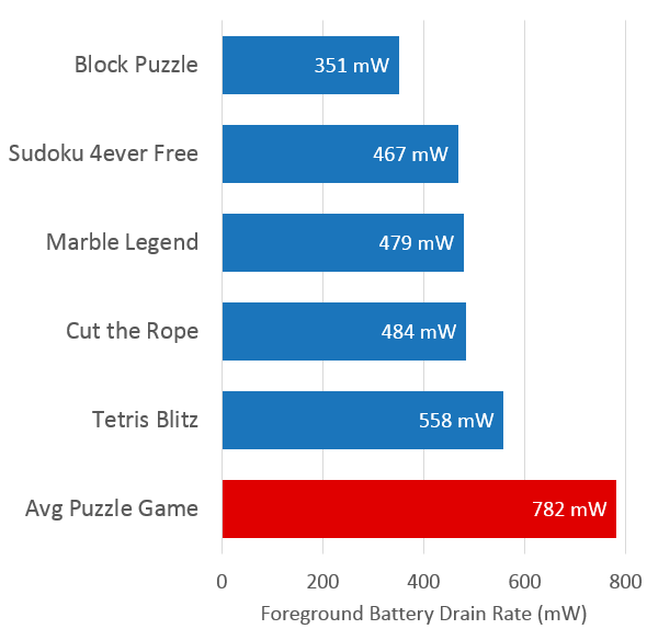 Puzzle Games Average Battery Chart