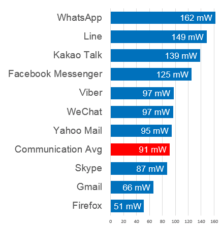 Communication Background Battery