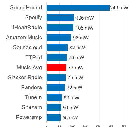 Music Background Battery