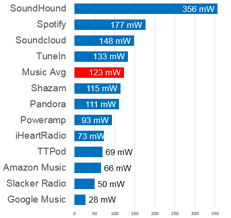 Music Foreground Battery