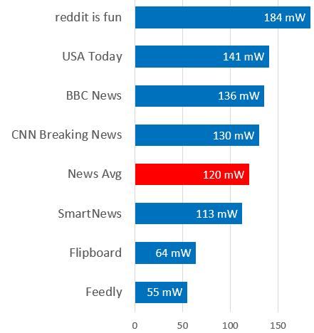 News Background Battery