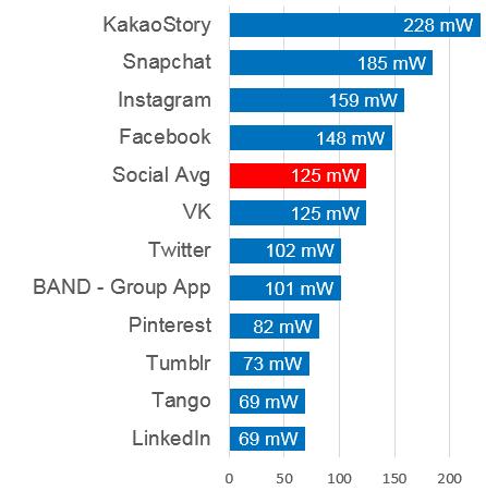 Social Background Battery