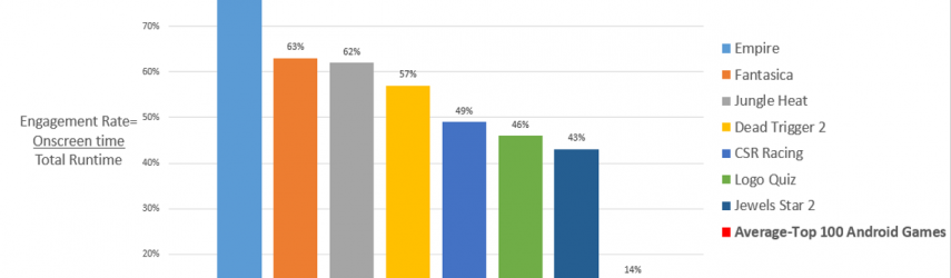 Wild Wild Wednesday: Most Engaging Android Games