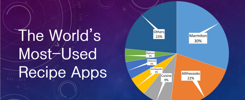 Holiday Recipe App Trends & Surprises Revealed In New Report from Global M2AppMonitor Crowdsource Community